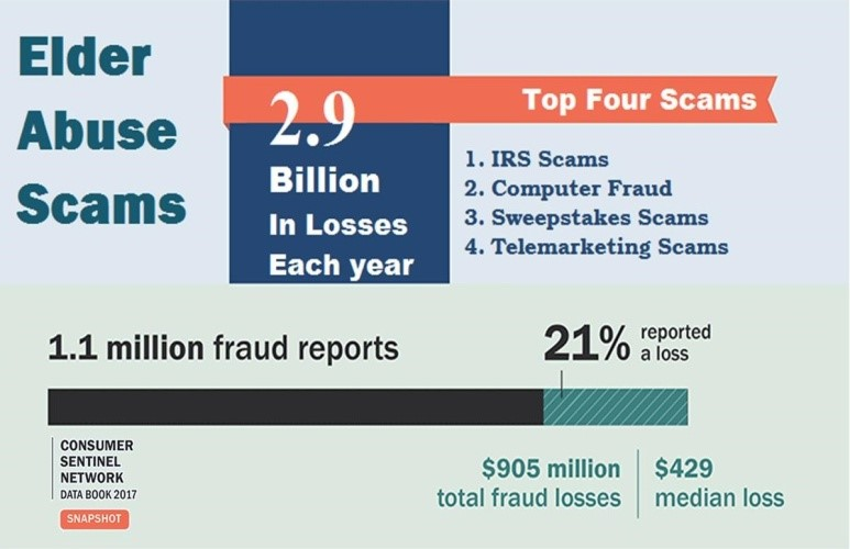 study showing elder abuse scams